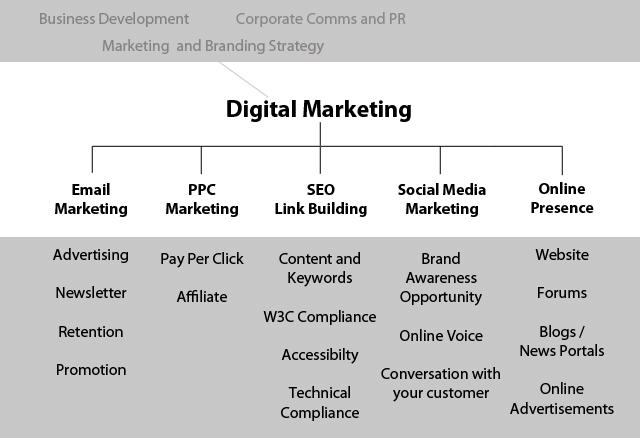 types of digital marketing pdf