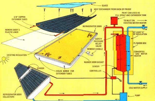 Solar Refrigerator Emblix Solutions